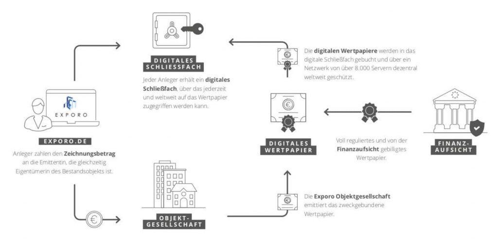Digitales Wertpapier Exporo