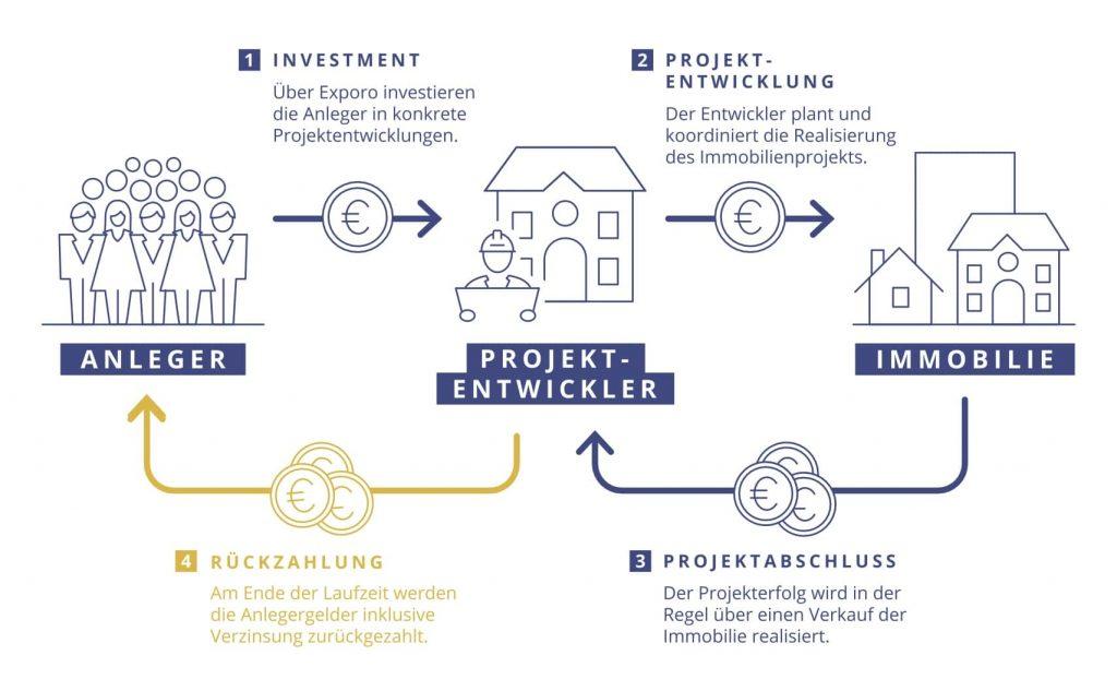 Immobilien Finanzierung Exporo