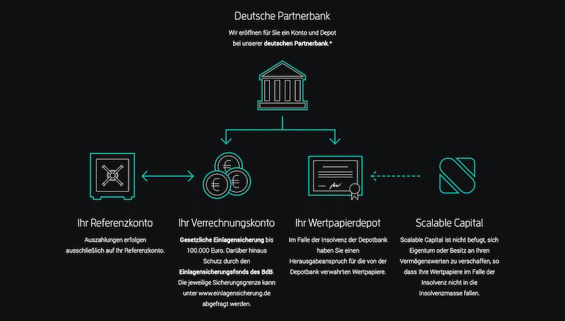 Scalable Capital sicher seriös Baader Bank Einlagensicherung