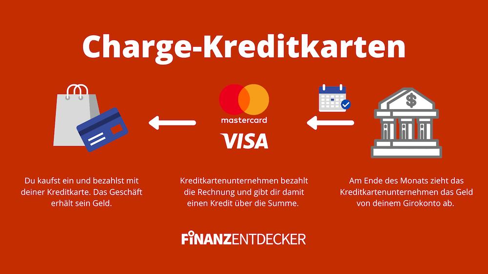 Charge Kreditkarte erklärt Erklärung