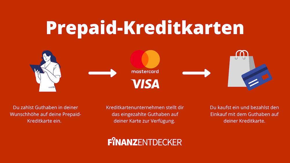 Prepaid Kreditkarte erklärt Erklärung