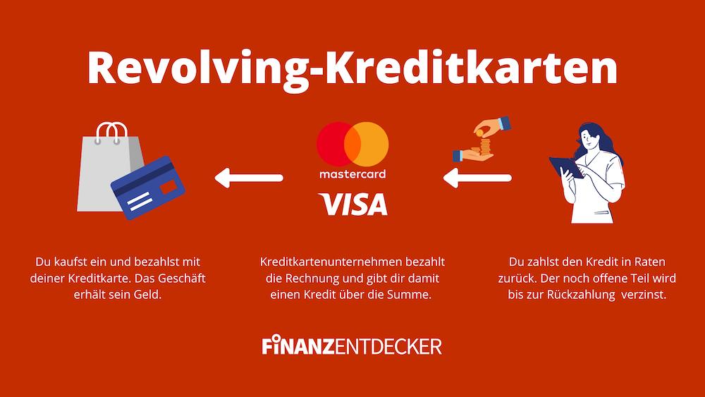 Revolving Kreditkarte erklärt Erklärung