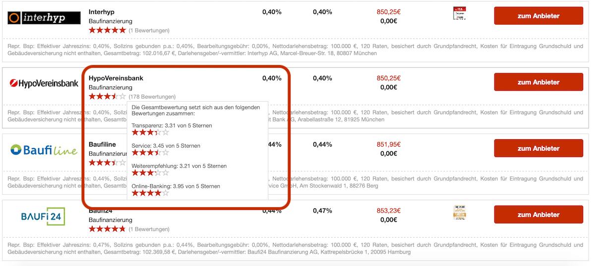 Baufinanzierungs-Vergleich Bewertungen