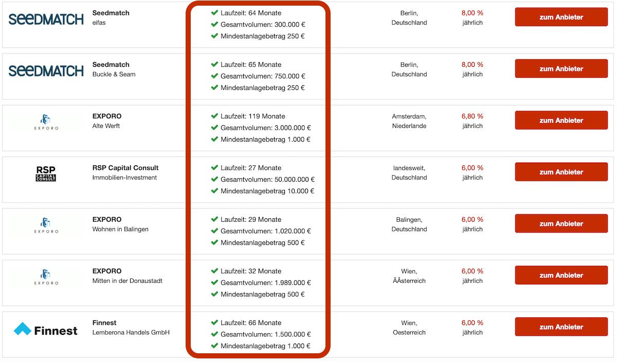 Crowdinvesting-Vergleich Details