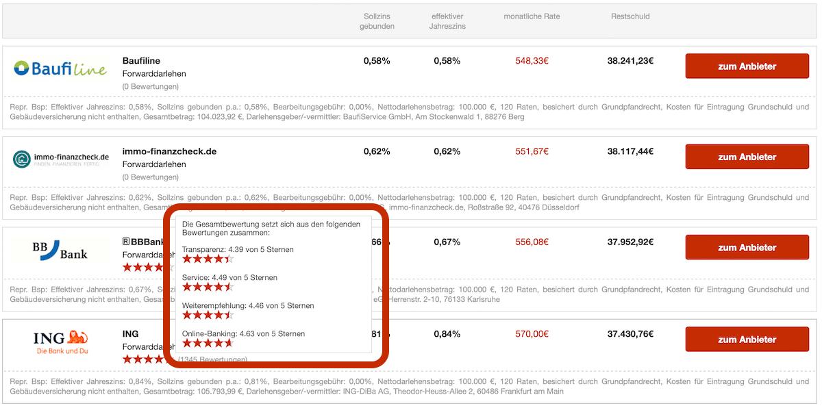 Forwarddarlehen-Vergleich Bewertungen