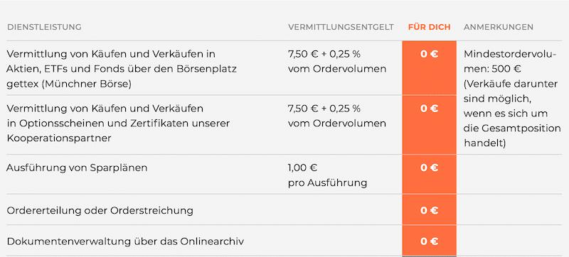 Finanzen.net Zero Depot Broker Kosten Gebühren Preis Leistungsverzeichnis